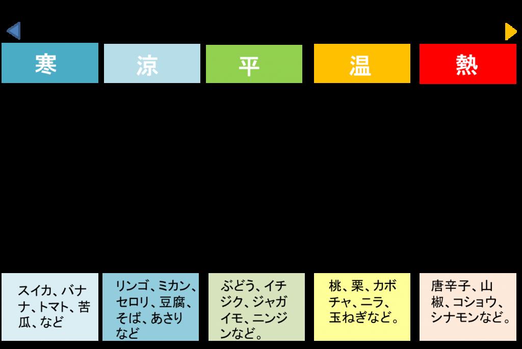 東洋医学 食物の五性の表