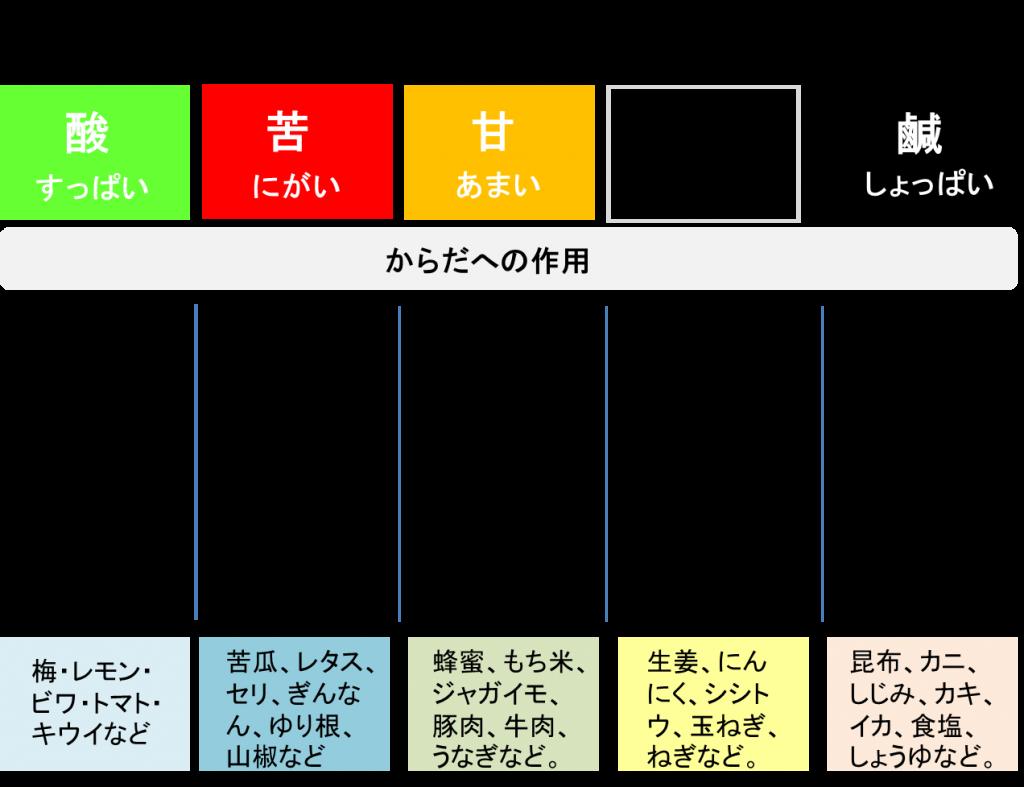 東洋医学 食物の五味の表