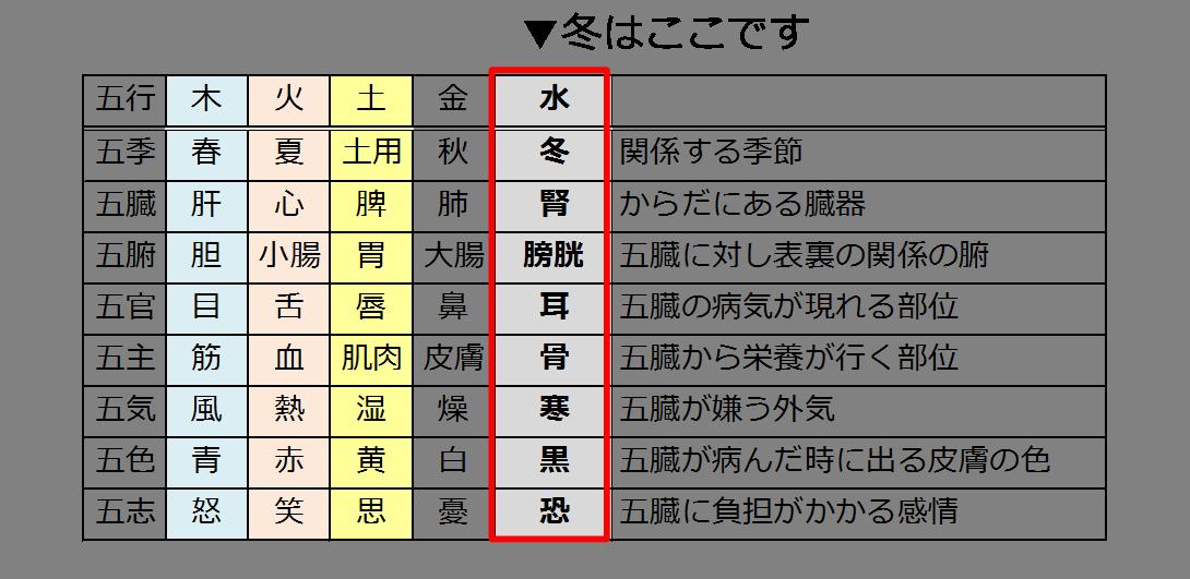 東洋医学 五体色体表