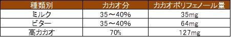 チョコレートの種類別 カカオポリフェノールの量