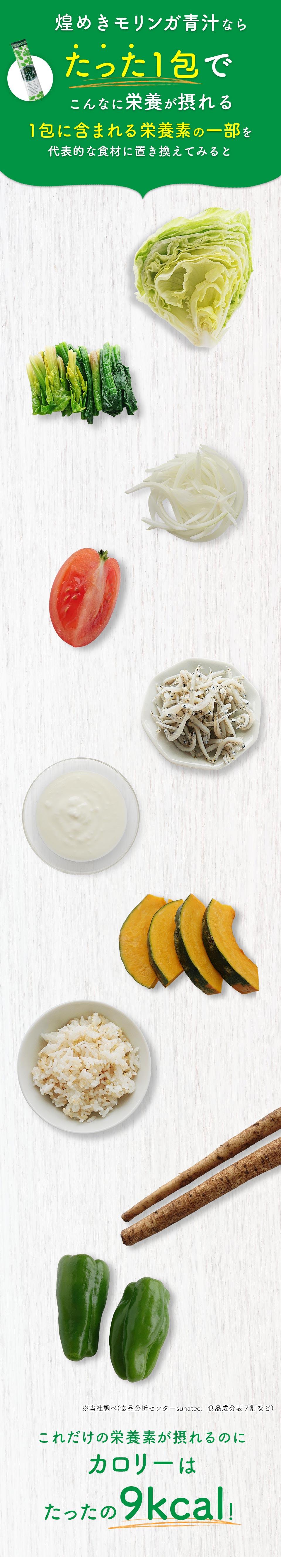 1包に含まれる栄養素の一部を 代表的な食材に置き換えてみると、食物繊維はレタス約1/4個分。鉄はほうれん草約30g分。ポリフェノールはたまねぎ約30g分。βカロチンはトマト約1/3個分。カルシウムはちりめんじゃこ約10g分。乳酸菌はヨーグルト約1kg分。ルテインはかぼちゃ約70g分。ギャバは発芽玄米約1善分。フラクトオリゴ糖はごぼう約1本分。ビタミンEはピーマン約2個分。